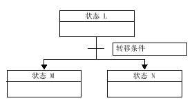 顺序控制(SCR)指令 PLC 第6张