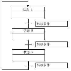 顺序控制(SCR)指令 PLC 第5张