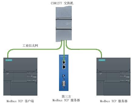 S7-200SMART Modbus TCP 通信 PLC 第1张